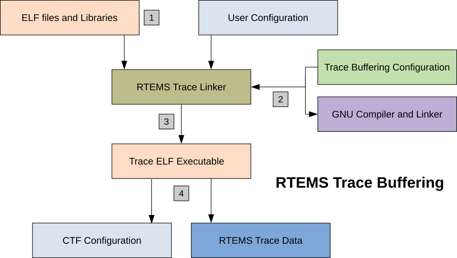 9 1  Introduction to Tracing — RTEMS User Manual 5 8b203e2 (27th
