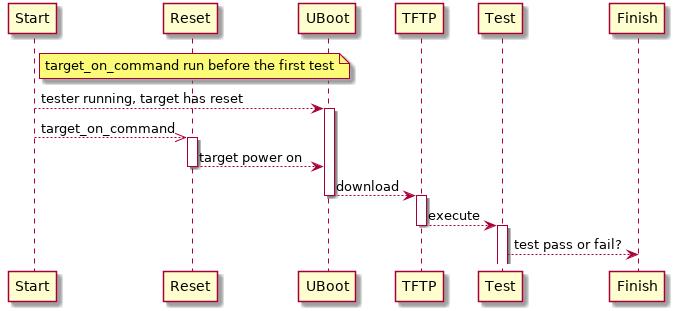9 8  TFTP and U-Boot — RTEMS User Manual 5 4007591 (5th